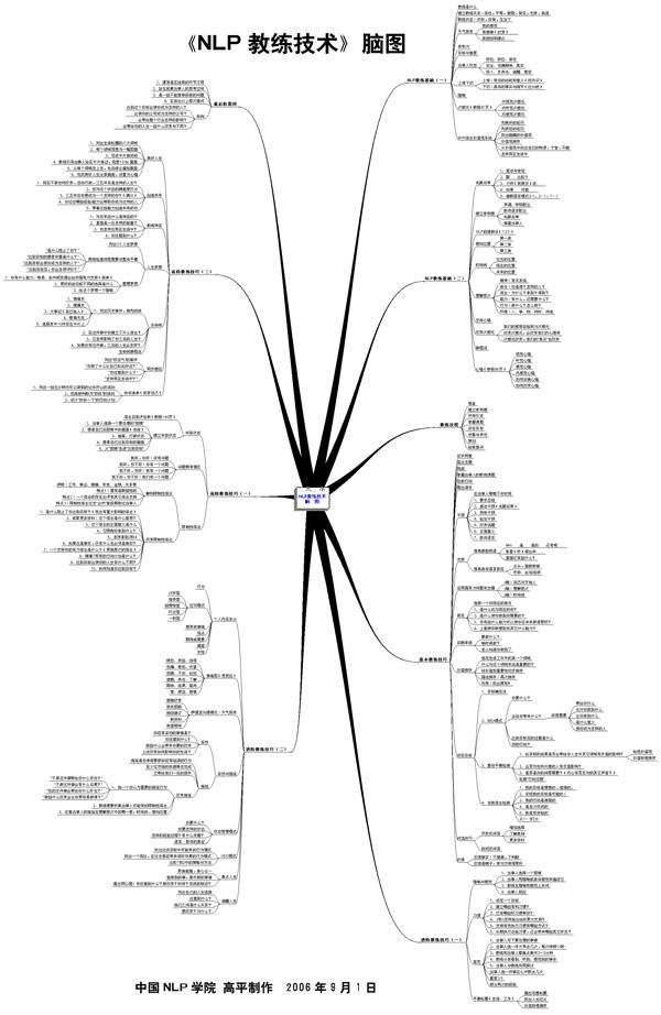 nlp教练技术脑图